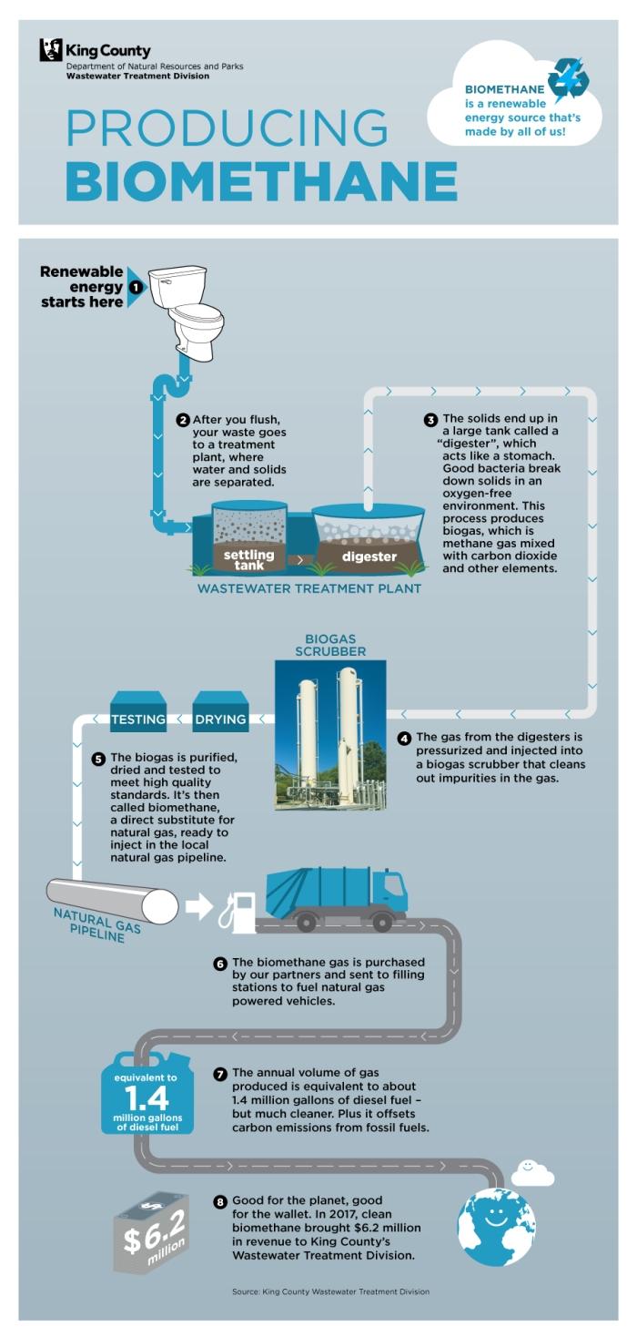 1805_9019w_biogas_info